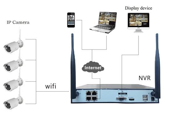 4路无线NVR套装K9504L-W 为九安自主研发的新一代NVR(Net Video Recoder)产品,支持无线WIFI网络视频接入,支持最大4路960P(130万)的无线实时视频预览,视频编码及回放操作。配套高清IPCAM网络摄像机,采用了多项高新技术,如视音频编解码技术、嵌入式系统技术、存储技术、网络技术,无线网络技术等。无需布线,安装简单方便。